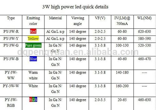 10 chip super power led 3w 3v azul branco verde vermelho âmb