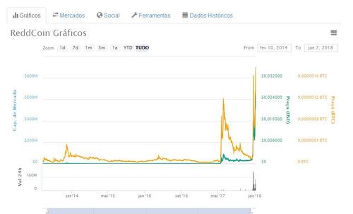 1.000 reddcoin (rdd) igual ao bitcoin e com grande potencial