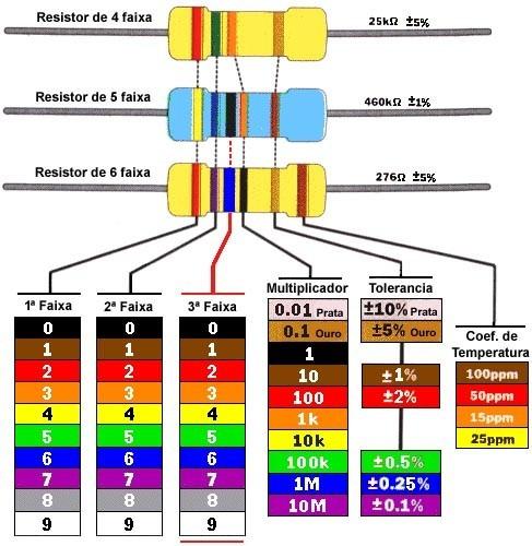 1000 resistor de 1/4w cr25 (escolha até 10 valores)