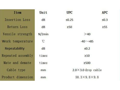 100un fast conector reutilizável ftth sc/upc azul h-01