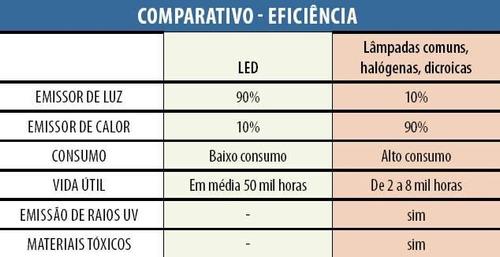 15 lampada led dicroica bivolt branco quente spot gu10 5w