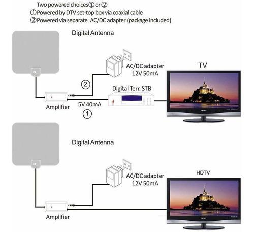 1byone - antena amplificada hdtv de 40 millas con fuente