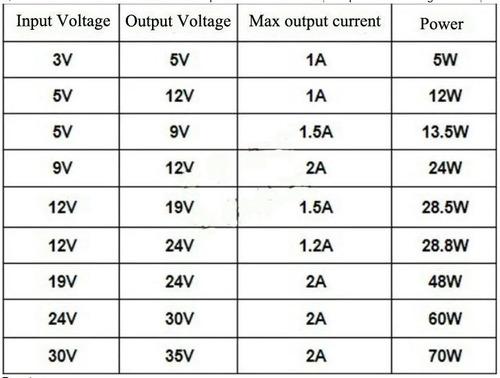 2 conversor step up lm2587 dc / dc 5a in: 3v/35v out: 4v/40v
