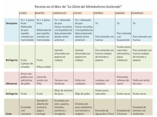 10 maneras de evitar dieta mediterránea Burnout
