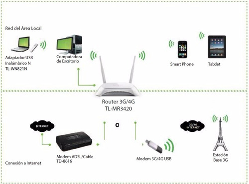 300mbps tp-link router inalambrico