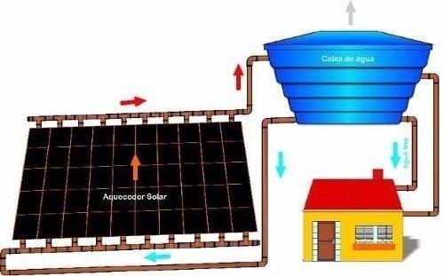 4 projetos de aquecedor solar + brinde - frete grátis
