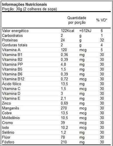 Tabela nutricional ovo