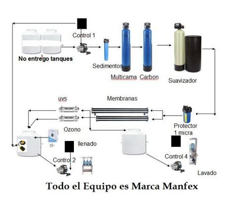 500 a 700 bidones de  agua purificada osmosis inversa