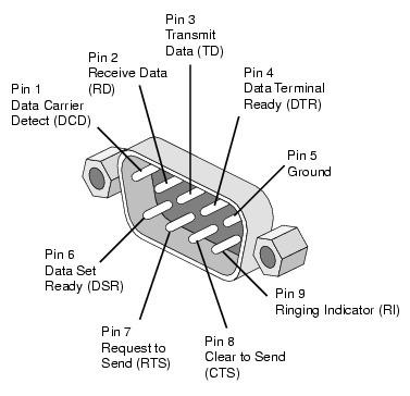 5x cabo serial rs232 db09 automação comercial industrial db9