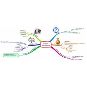 Mapas Mentais - Administração Geral