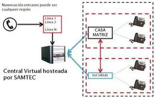 Servicio Central Virtual Ip- Plan Basico
