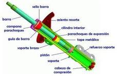 Amortiguadores Remanufacturados Y Nuevos Instalacion Y Venta