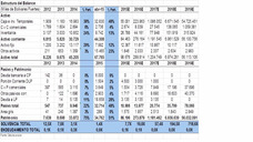 Proyección Edos/financieros Excel (premisas Macro Y Micro)