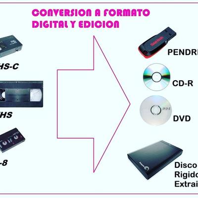 Conversiones Y Ediciones