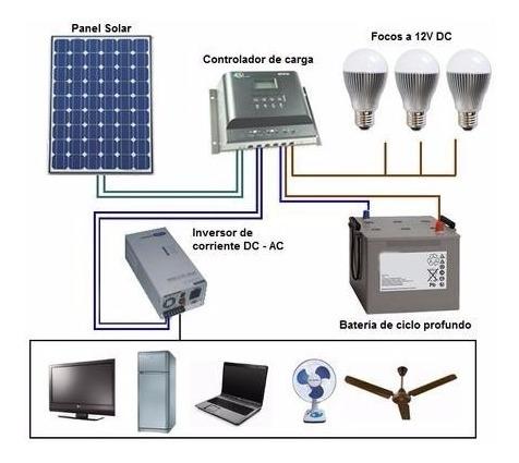 Kit Panel Solar  3240w-dia Inversor 2400w Bateria 140ah