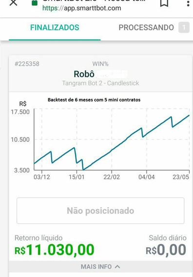 Robô Smarttbot: Índice Baviera - 200pts/dia - Margem: 1,5k