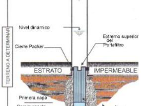 Perforaciones Pilotes Sumergibles Fundaciones Freatimetros