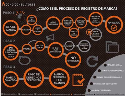 Registro De Marca/abogada/marca/logos/lemas/patente/autor