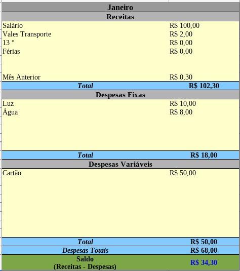Planílha De Controle De Gastos (controle Financeiro)