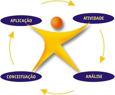 Curso Pedagogia Empresarial + Certificado De Conclusão
