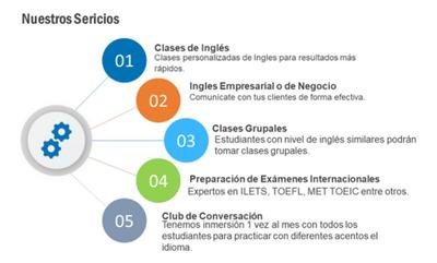 Clases De Inglés Personalizadas- 50% Off $35.000 Hora