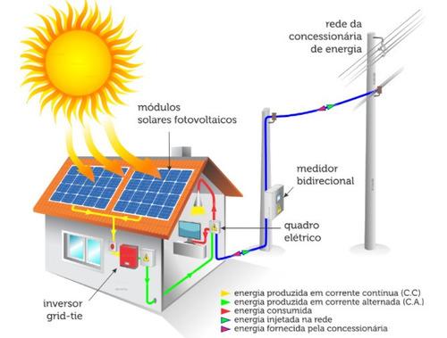 Imagem 1 de 5 de Proj. Homologação Sistema Solar Fotovoltaico Enel/cpfl