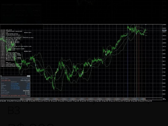 Estratégia Metatrader Robô Scalper E Indíce Setup Day Trade