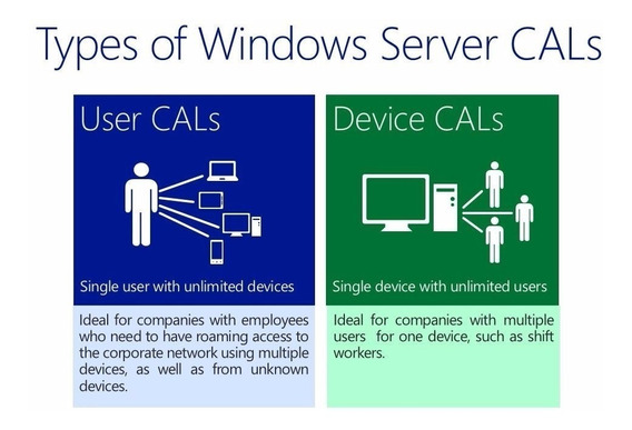 Windows Server 2012 R2 + 20 Licenças Acesso Remoto (cals)