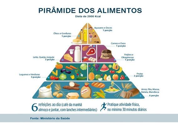Banner - Piramide Alimentar
