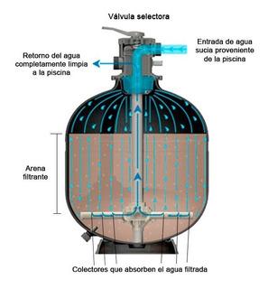 Arena Silica Para Filtro De Alberca 50 Kilos $210