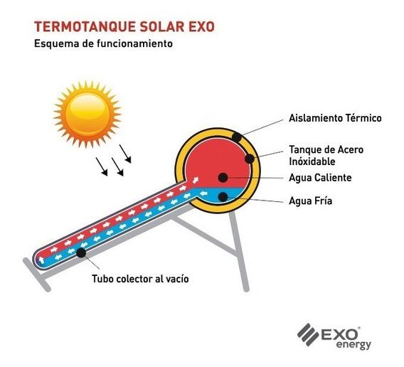 Termotanque Solar Exo 150 Litros + Anodo + Tanque + Resisten