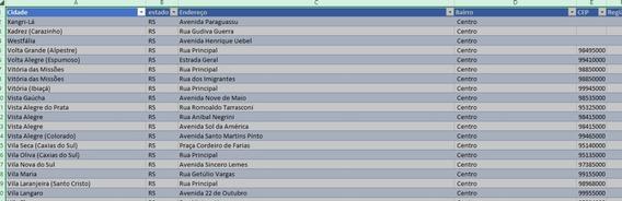 Lista Completa De Cep Do Estado Do Rio Grande Do Sul