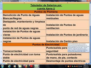 Punto Electrico Presup. Tabulador Mano Obra Octubre. 2019
