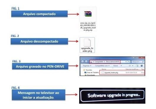 Software De Atualização Philips Linhas 7 E 9, Arquivos Pkg