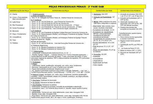 Oab Penal 2º Fase - Peças E Teses.
