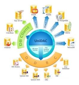 Devart Unidac Professional 7.2.7 For D7-10.2