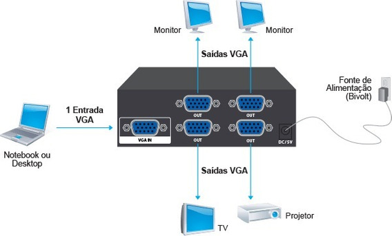 Splitter Divisor Sinal Distribuidor Video Vga 1x4 Portas