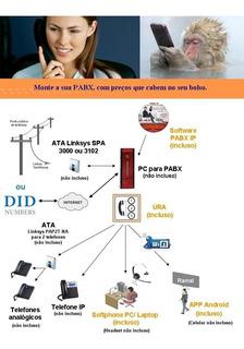 Call Center, Discador Automático, Pabx, Elastix, Central Pbx