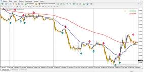Indicador Forex Gold 3.0