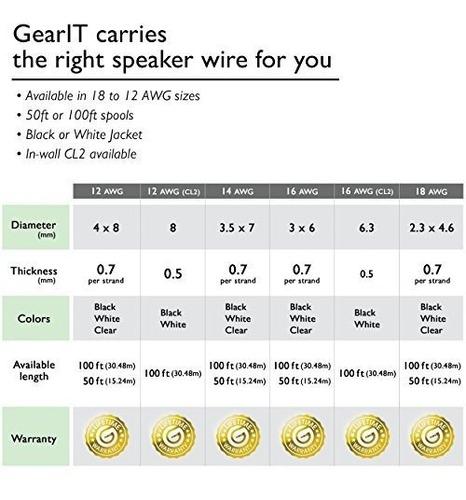 100/pies//30,48/m GearIT Pro Series 18/AWG Cable de Alambre Altavoz Toller Uso para Home Theater Altavoz y Auto de Altavoces Negro 18/AWG Cable Altavoz Cable