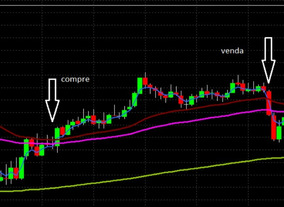 Setup Medias Móveis Day Trade Índice E Dólar
