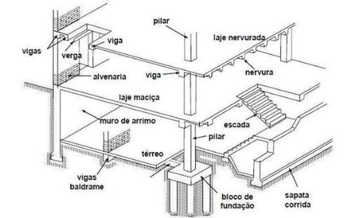 Projeto Estrutural Para Construção Civil