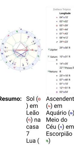 Mapas Astrológicos