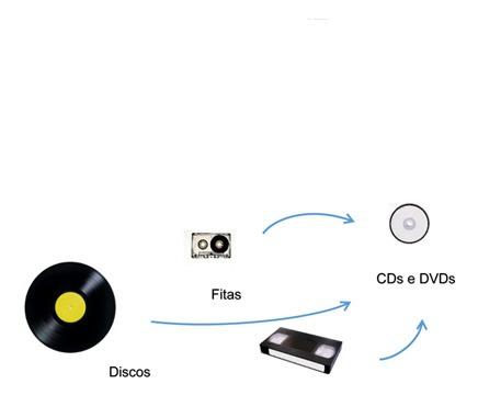 Imagem 1 de 1 de Digitalização De Lps, K7s E Vhs