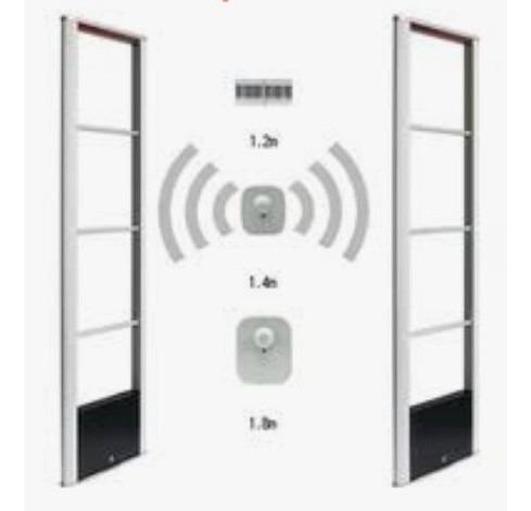 Imagem 1 de 5 de Antena Seguraça Antifurto De Loja C/alarme, Etiqueta, Sensor