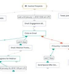 Plataforma  Automação De Marketing Completa E Ilimitada 36h