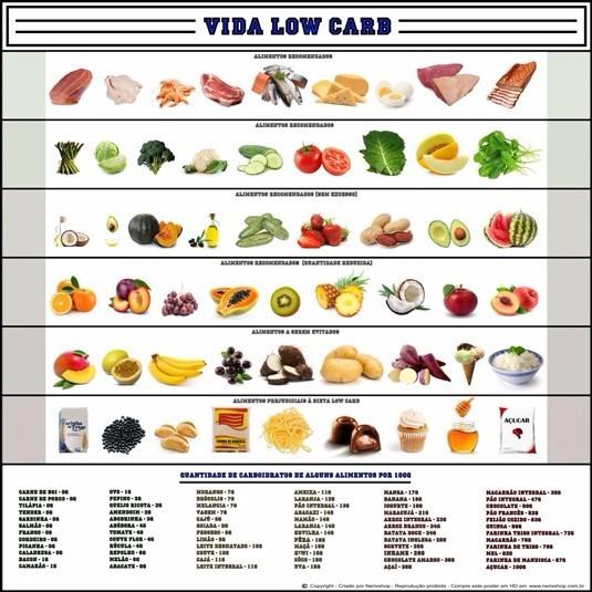 Poster Low Carb 60x60cm Tabela Proteinas - Enfeite Para Copa