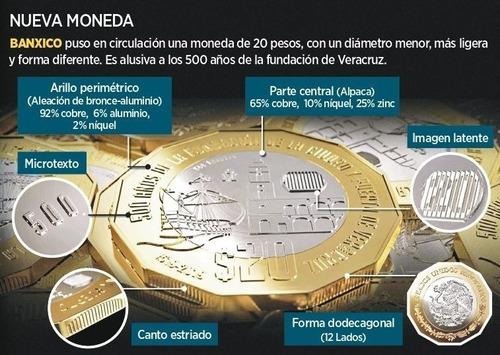 Características de la moneda