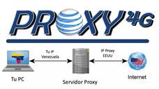Ip Proxy Residencial Fija