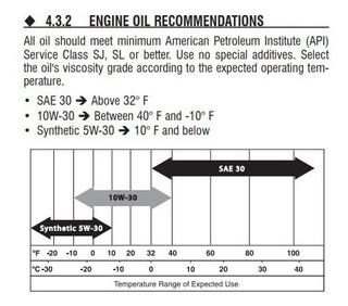 Aceite Sae 30 - Accesorios para Vehículos en Mercado Libre